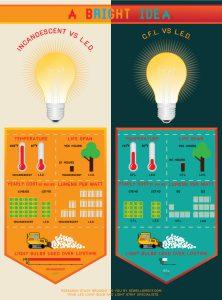 LED vs Traditional light bulb