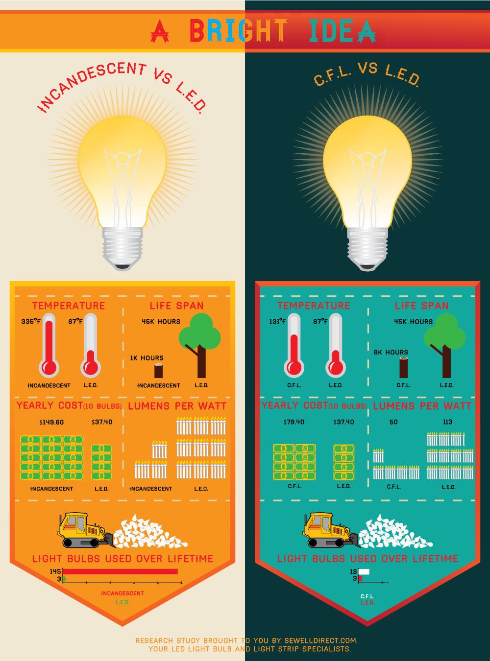 Led vs Traditional Bulb